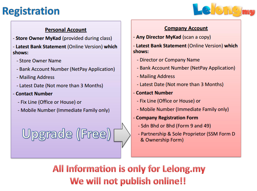 lelong webstore application - the required documents
